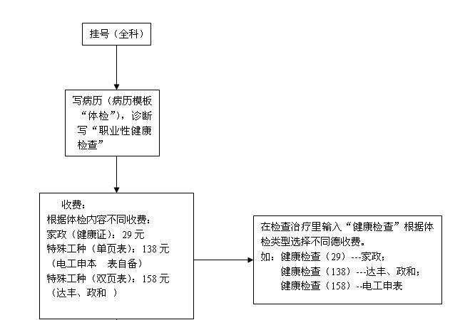 健康证办理 体检工作流程图